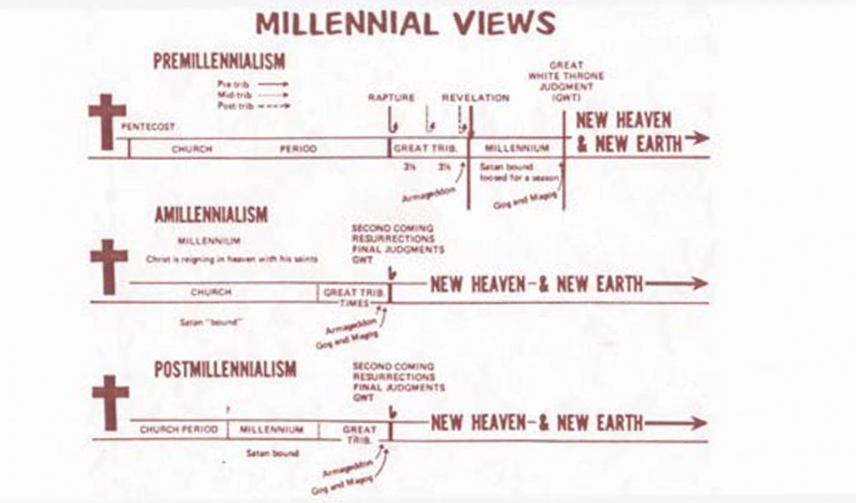All millennial views monergism i have not found the owner of this chart but if you would like to claim it please write me negle Choice Image